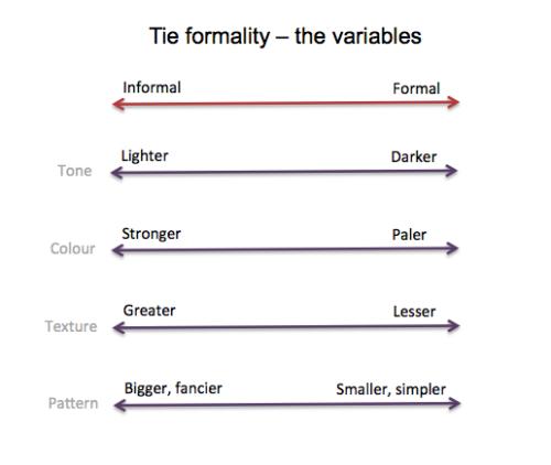 Tie formality